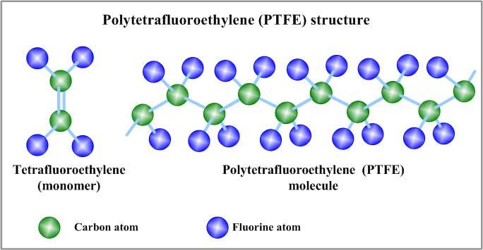 Gore-Tex-Material-PTFE-20