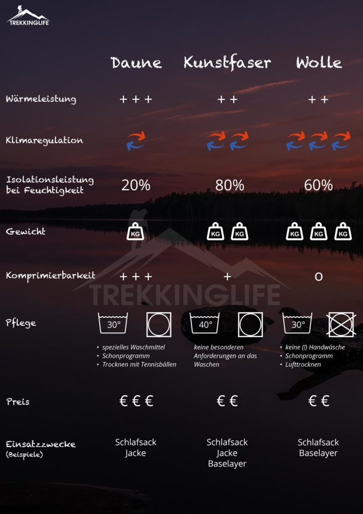 Isolation-Daune-Kunstfaser-Wolle-Infograph