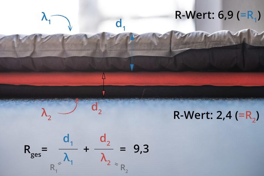 Isomatten Ratgeber: R-Wert, Material, Einsatzzweck 1